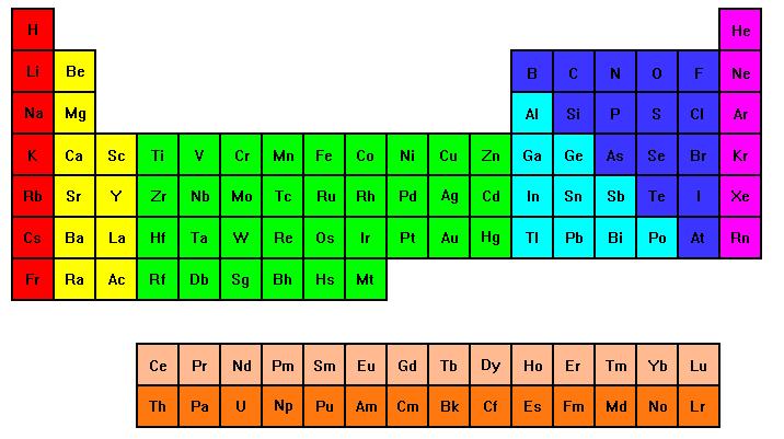 tabla peridica de matemticos - Tabla Periodica Mg